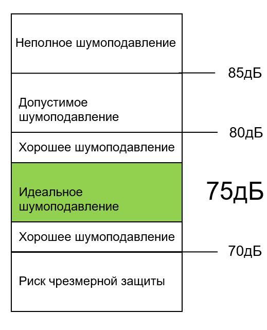 tablica-znachenij-urovnya-shumopodavleniya